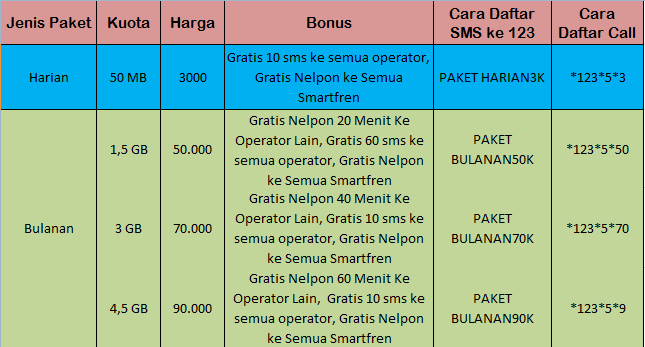 Paket Internet Smartfren Smart Plan