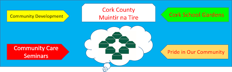 Cork County Muintir na Tire