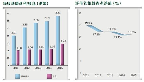 恒基地產(0012) 每股基礎盈利  股息 淨借貸相對資產淨值(%)