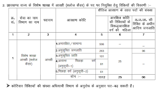 JSSC Special Branch Constable Vacancy Details