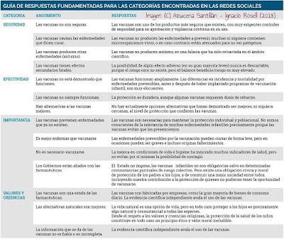 imgen esquema en que se refieren las respuestas fundamentadas para las categorías de preguntas planteadas en RRSS sobre vacunas