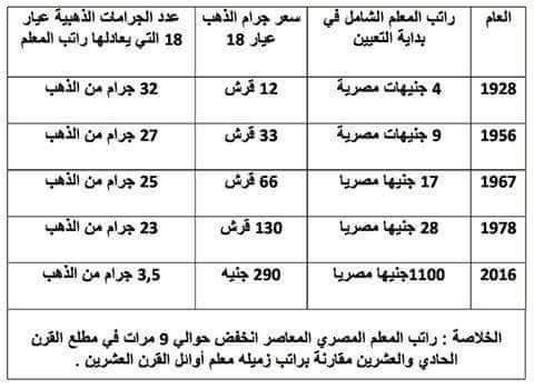 راتب المعلم المصرى يصل لادنى قيمه منذ 90 عام ويعادل 3.5 جرام دهب فى 2016