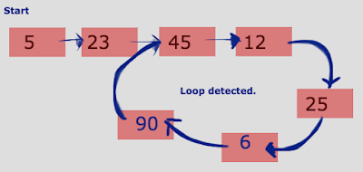 How to detect loop in a linked list or not