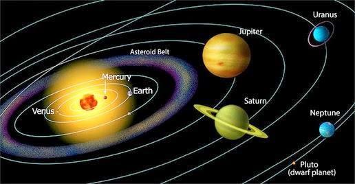 Mengenal Sistem Tata Surya Sistem Tata Surya
