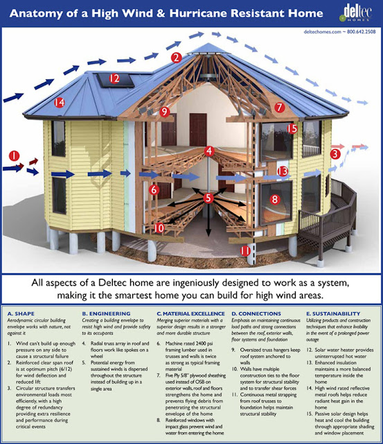 Hurricane Proof Dome Home: The Climate Change Consensus Extends Beyond Climate