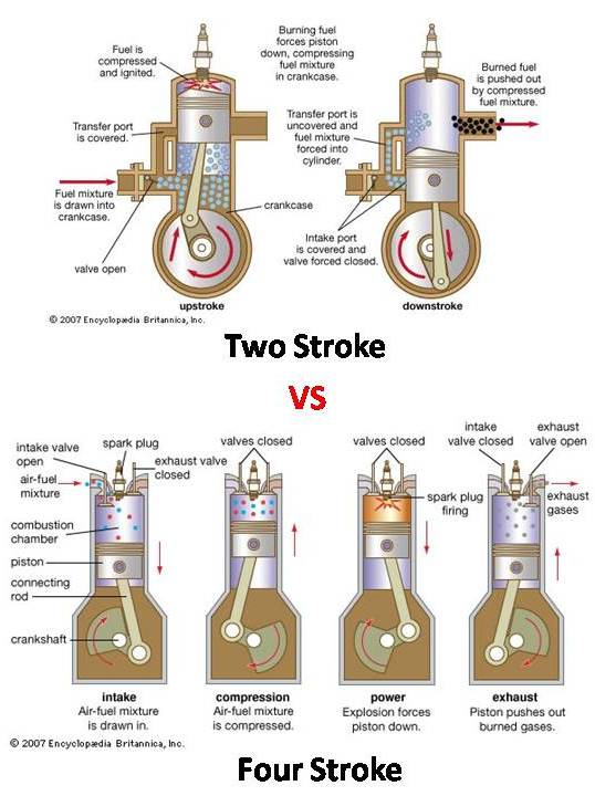 Difference between 2 Stroke vs 4 Stroke Engine - mech4study