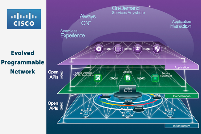 Converge! Network Digest: Cisco Introduces Virtualized and