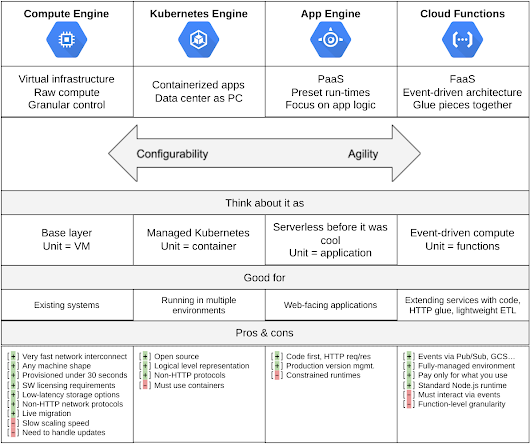 "Google Developers: Blog de Google Cloud Platform: Momento de presentar ""Hello, World"": VM vs. contenedores, PaaS y FaaS"