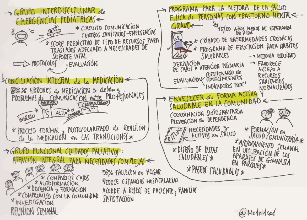 integración asistencial, sketchnote