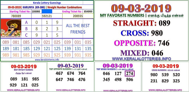 Karunya KR-386 Kerala lottery abc guessing by keralalotteries.info