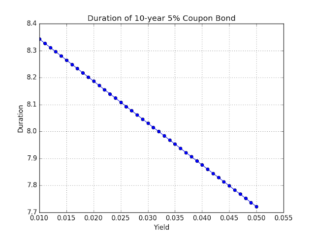 Chart: Coupon bond duration
