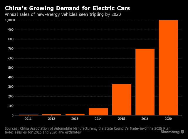 What Companies Provide Lithium For Electric Cars