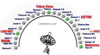 Arah Antena Parabola Ke Berbagai Satelit