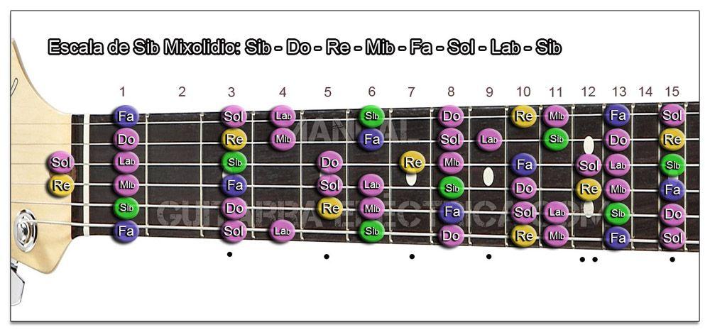 Escala Guitarra Si bemol (Bb) Modo Mixolidio