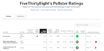 Pollster Ratings