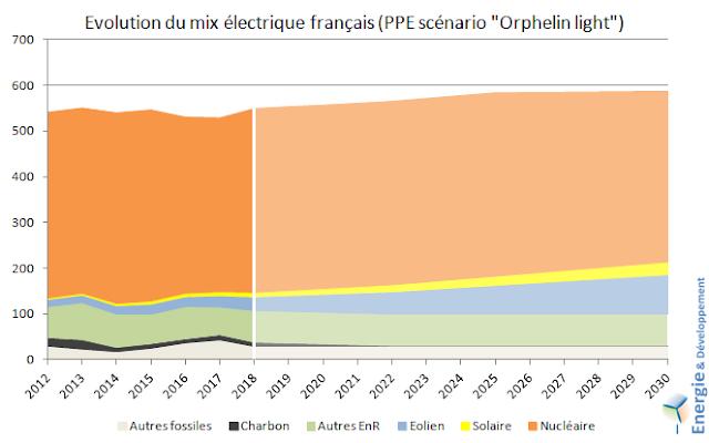 Evolution du mix électrique français en cas de retard dans la fermeture des réacteurs nucléaires