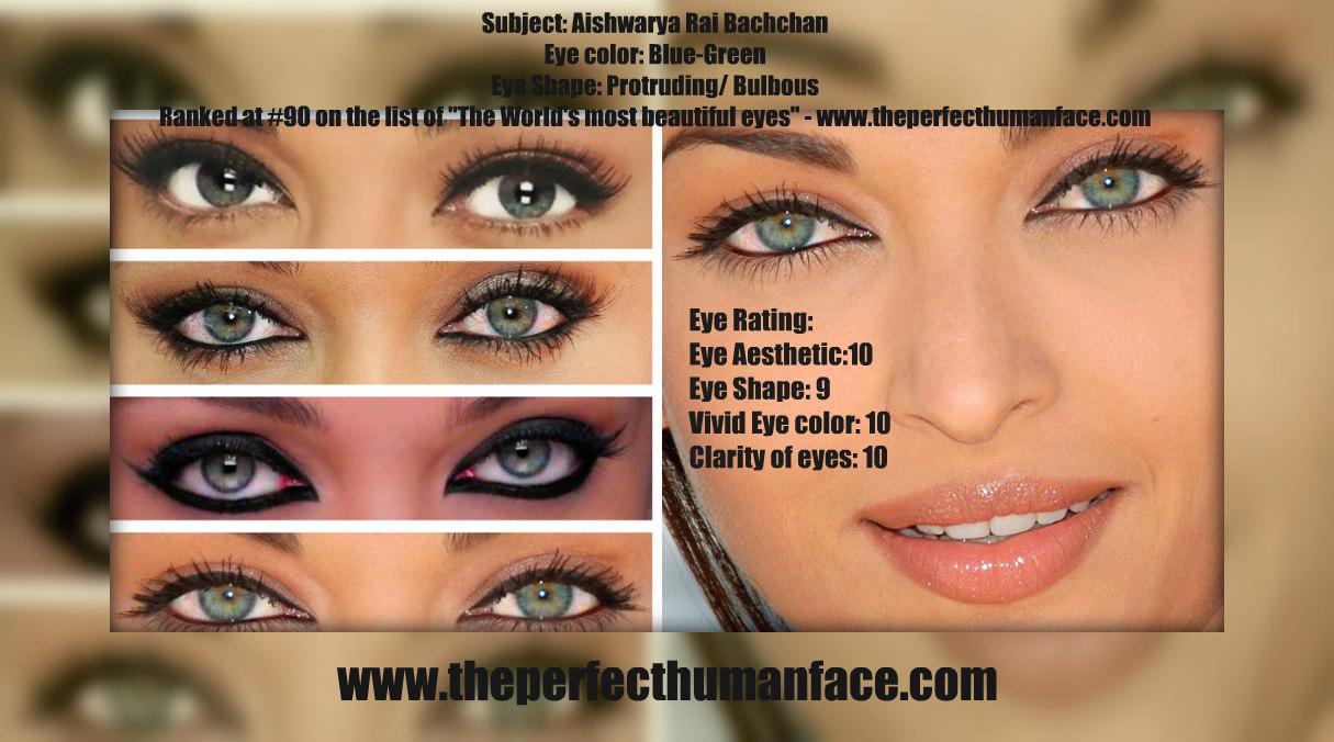 The Perfect Human Face: Eye Analysis (Aishwarya Rai Bachchan)