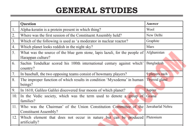 SSC GK Important 5000 Important Question and Answers in English PDF