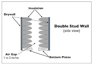 Double Stud Wall diagram