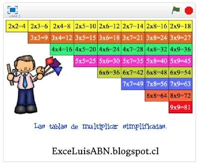 Las tablas de multiplicar simplificadas.