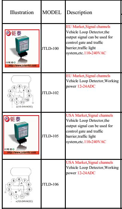vehicle loop detector price / loop detector for gate/ loop