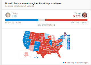 Hasil Pemilihan Presiden Amerika Serikat (AS)