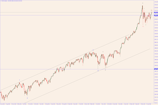Dow Jones looking really scary