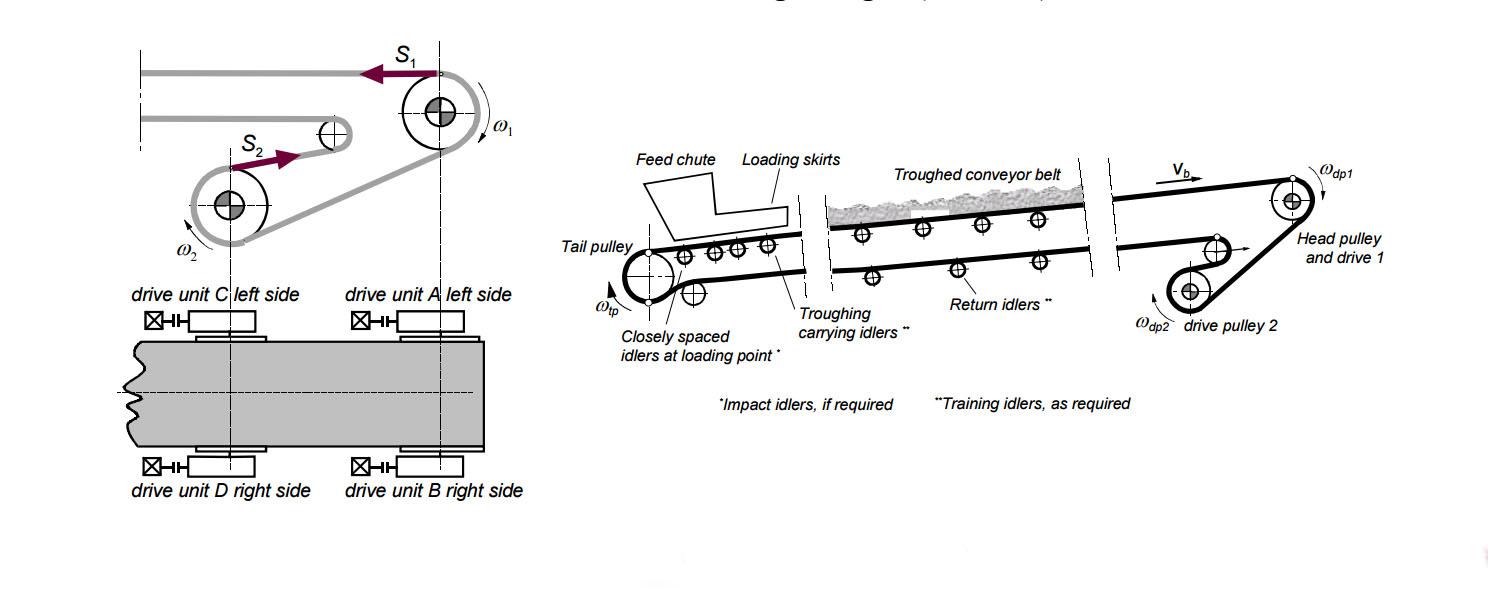 Belt Conveyor What Causes The Failure Of Belt Conveyor