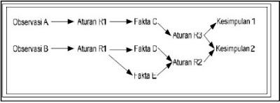 Pengertian Forward Chaining, Backward Chaining dan Certainty Factor