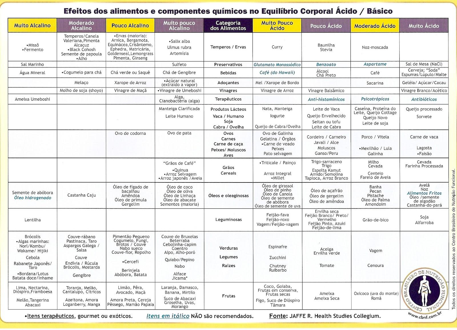 alimentos para encefalopatia hepatica