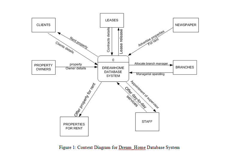 Assignment concerning dreamhome case study group assignment data flow diagram dfd level 0 for dreamhome database system ccuart Choice Image