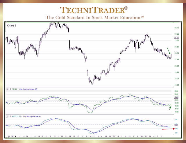 chart example with strong buy entry signal candle pattern - technitrader