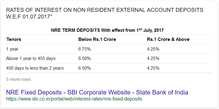 Can you break NRE fixed deposit Prematurely? ICICI vs SBI vs HDFC vs