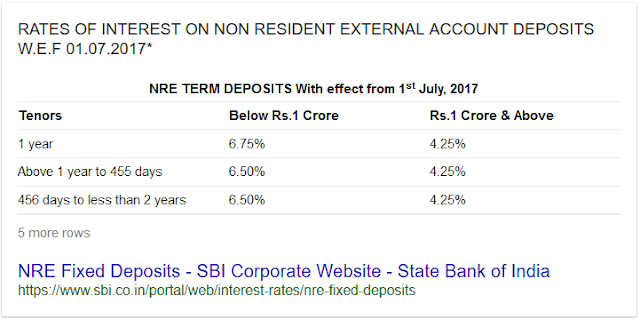 Can you Break NRE fixed deposit Prematurely? ICICI vs SBI vs HDFC vs Kotak