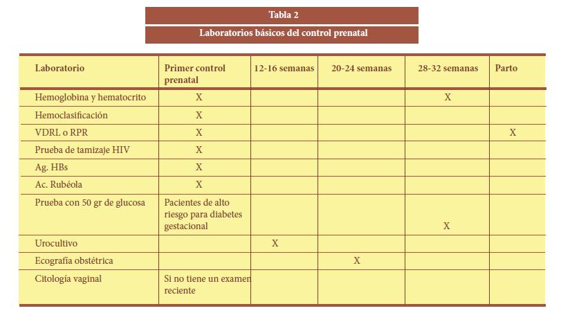 examenes para control prenatal
