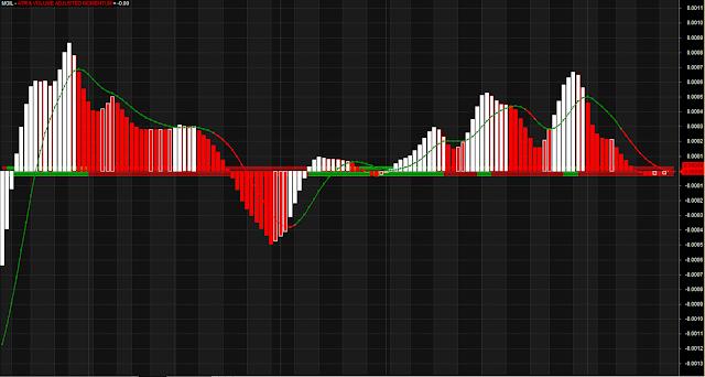 ATR Volume Momentum Indicator AFL