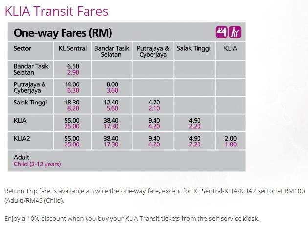tarif KLIA Transit
