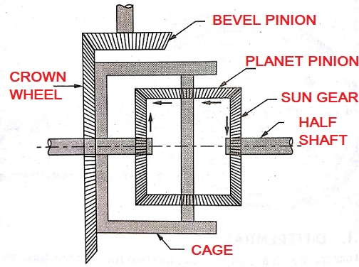 Differential Parts and function
