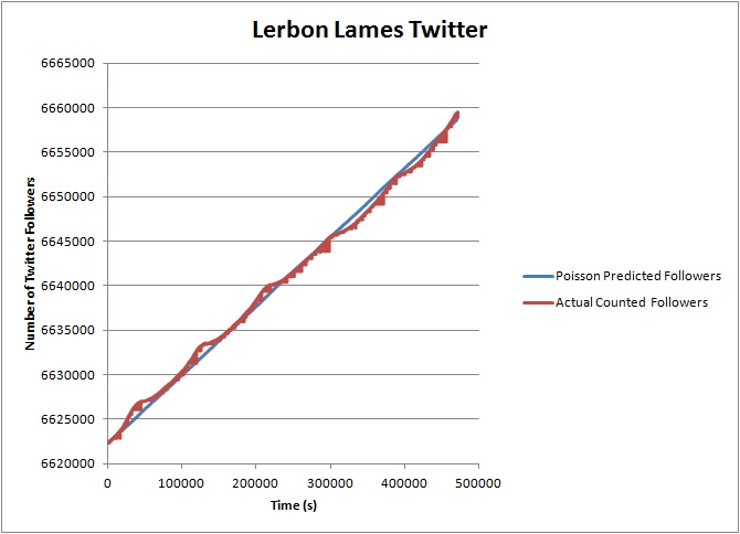 Are Twitter Followers Real || Modeling Changes in the Number of