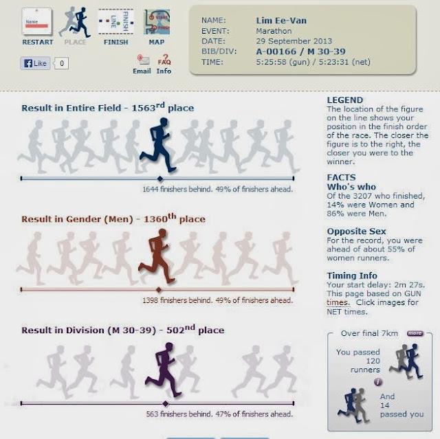 SCKLM 2013 Race Report ~ TRISTUPE COM