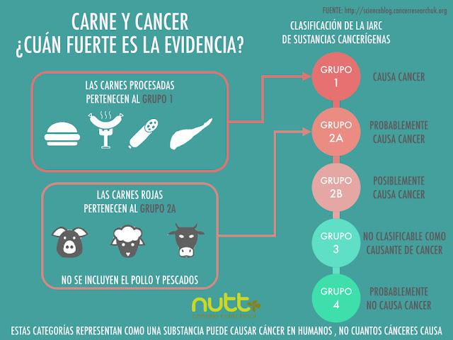 Carne y cáncer