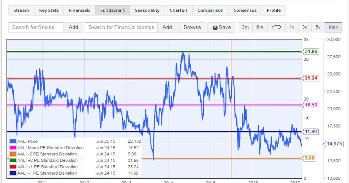 ACES LPPF Trading dengan Fundamental!