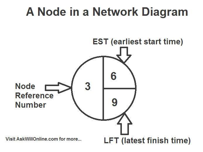 Understanding network diagrams everything you need to know ask the number of the left is known as the node reference number and tells us what number node on the network diagram it is the the top right number is the ccuart Choice Image