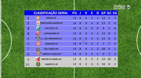 219/3 – Futebol Masculino – Campeonato Paulista 2018 – A3 – 8ª e 9ª Rodadas