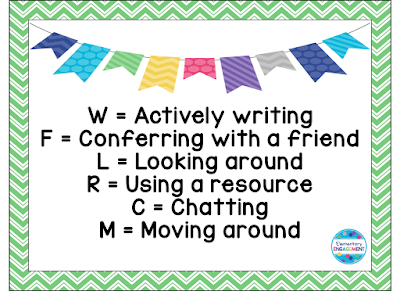 Great suggestions to include in a writing engagement inventory!