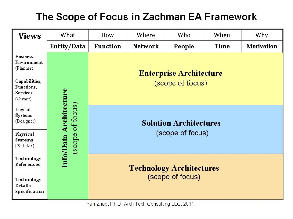 Architecture in general form follows function for Enterprise architect vs