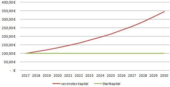 Durch den Zinseszins entwickelt sich das Kapital exponentiell.