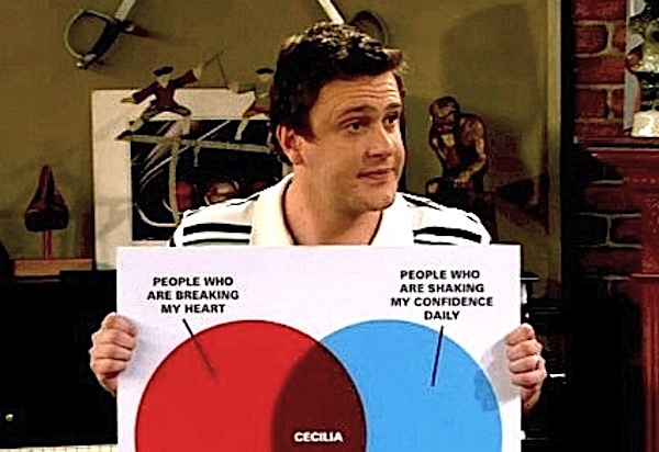 Jason Segel as Marshall Eriksen on 'How I Met Your Mother' holding pasteboard with a Venn diagram whose red circle is labeled 'People Who Are Breaking My Heart' and blue circle is labeled 'People Who Are Shaking My Confidence Daily' with the shaded intersection reading 'Cecilia'