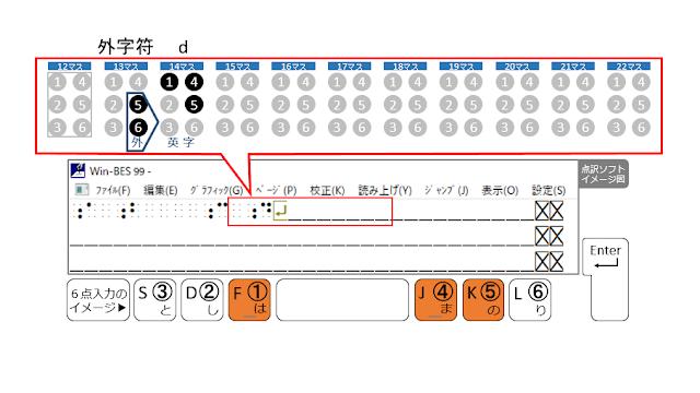 1行目の14マス目に1、4、5の点が示された点訳ソフトのイメージ図と1、4、5の点がオレンジで示された6点入力のイメージ図