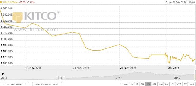 Graf Analisis Harga Emas Bulan Disember 2016